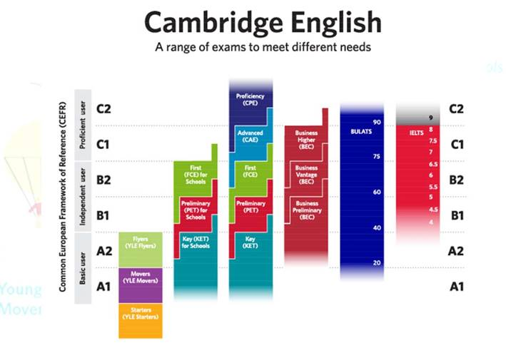 Cambridge English for Life - English Courses with CERF Standards