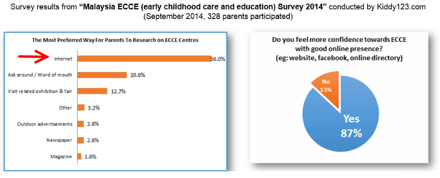 Malaysia early childhood care and education survey 2014