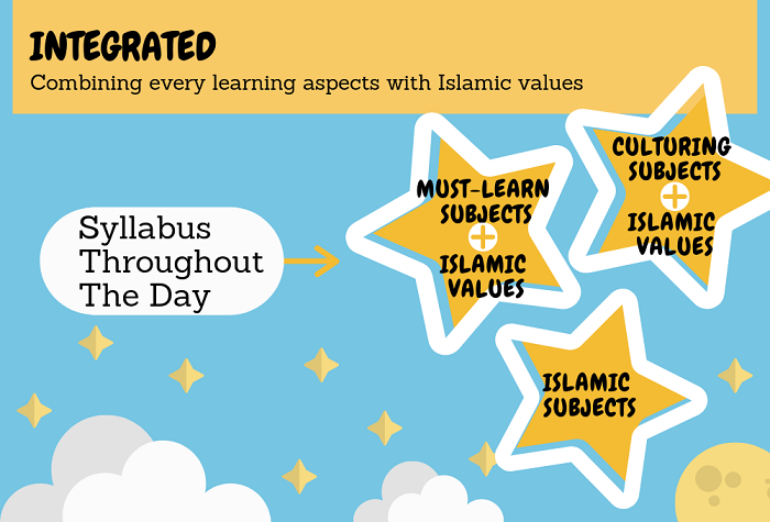 Islamic Preschools