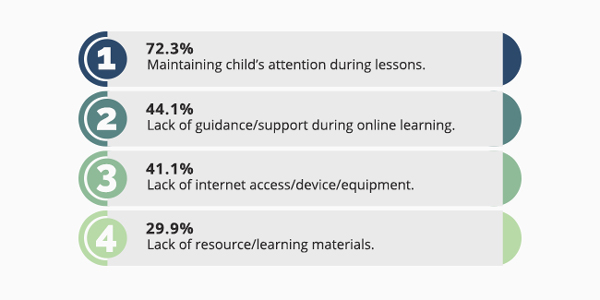 We Asked Parents: What Do You Think About Online Learning?