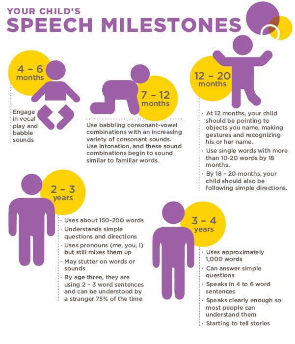 SI world-speech milestones